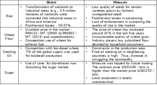 Assessment of Food Security Challenges in Malaysia