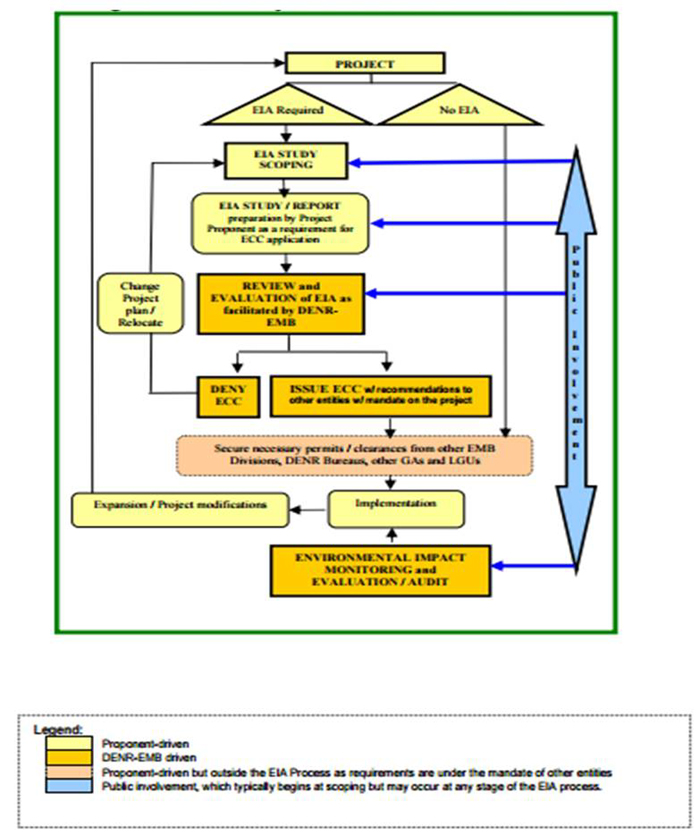 The Philippine Environmental Impact Statement System: Balancing  Socio-Economic Growth and Environmental Protection   FFTC Agricultural  Policy Platform (FFTC-AP)