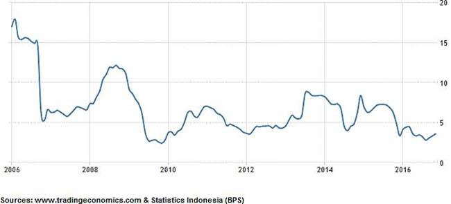 Indonesia Food Price